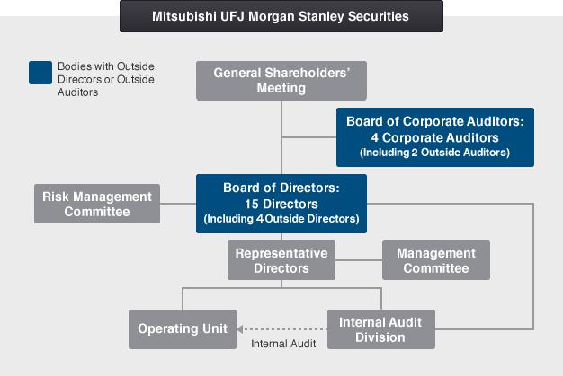 Corporate Governance System Governance Mitsubishi Ufj